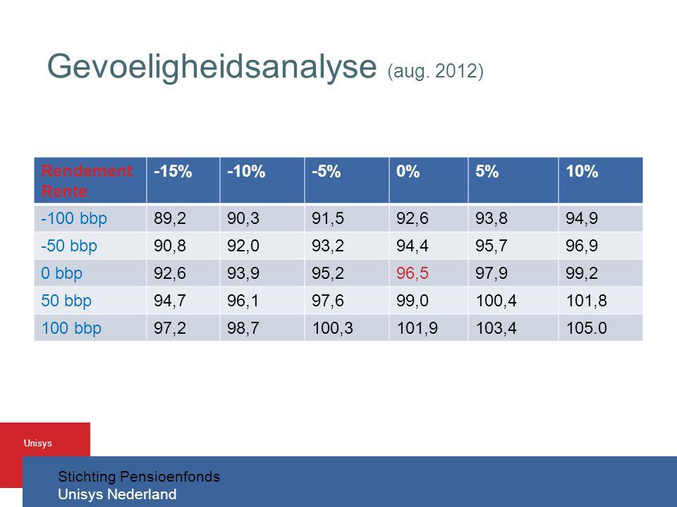 Stichting Pensioenfonds Unisys Nederland Unisys Gevoeligheidsanalyse (aug.