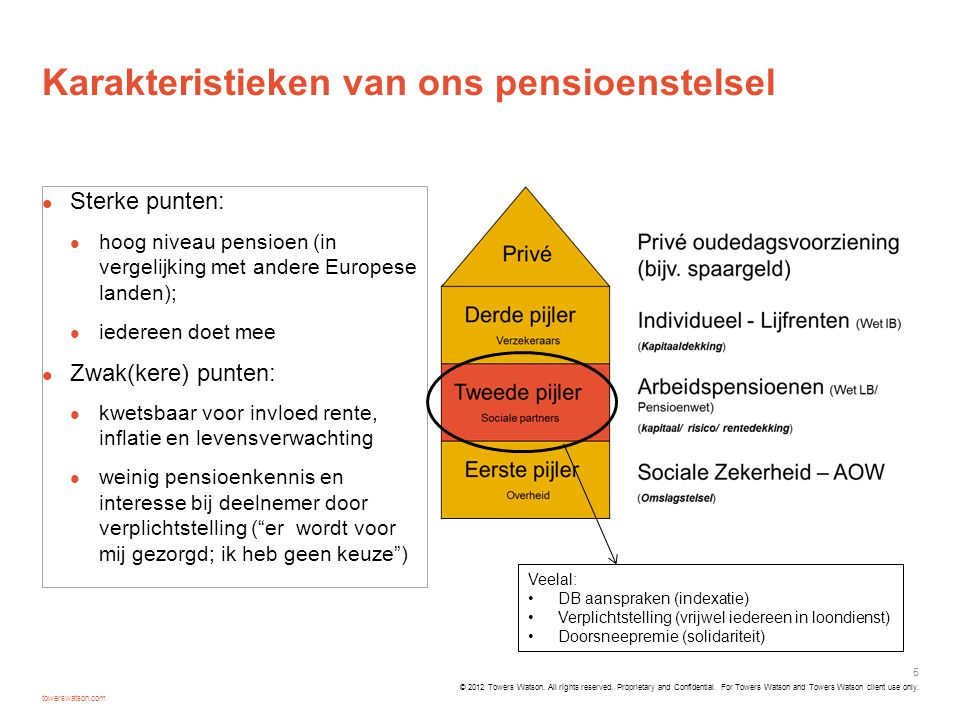 Stichting Pensioenfonds Unisys Nederland Unisys Financiële situatie ultimo aug.