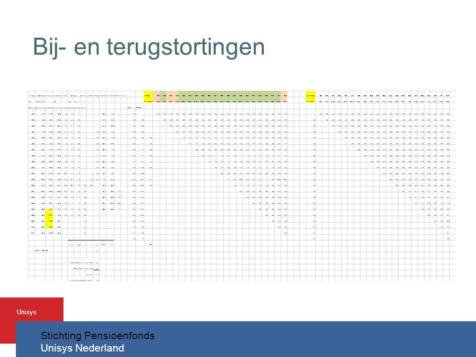 Stichting Pensioenfonds Unisys Nederland Unisys Bij- en terugstortingen