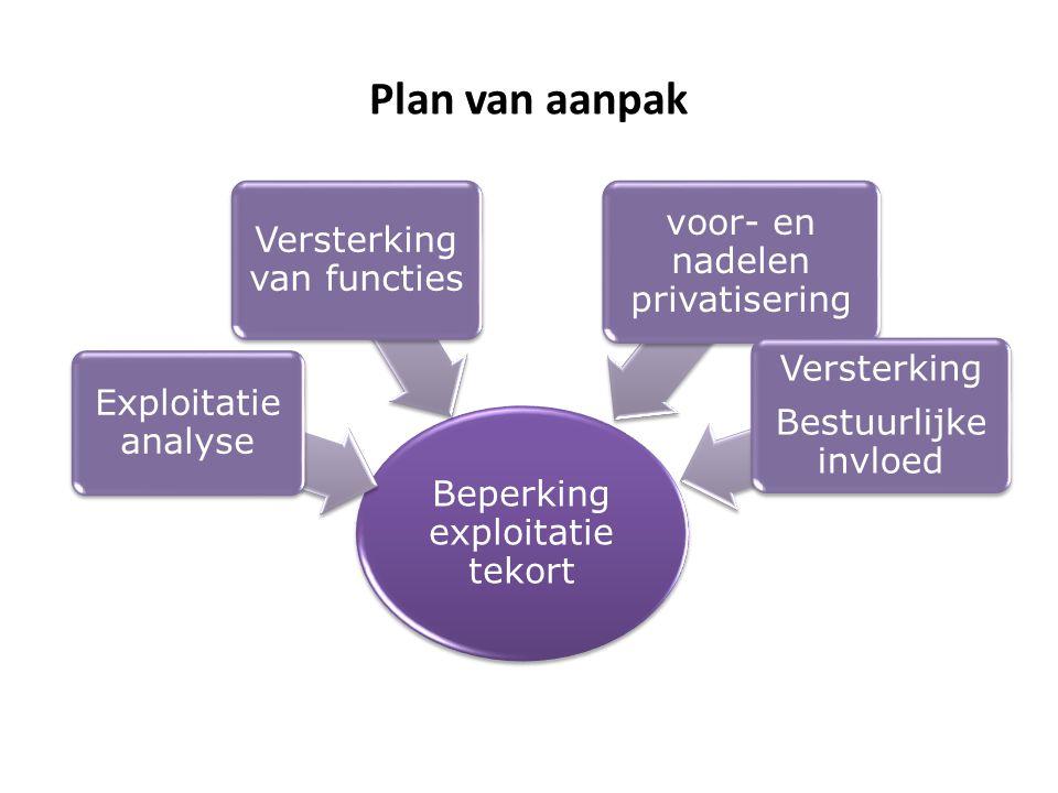 Plan van aanpak Beperking exploitatie tekort Exploitatie analyse Versterking van functies voor- en nadelen privatisering Versterking Bestuurlijke invl