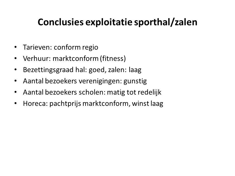 Conclusies exploitatie sporthal/zalen • Tarieven: conform regio • Verhuur: marktconform (fitness) • Bezettingsgraad hal: goed, zalen: laag • Aantal be