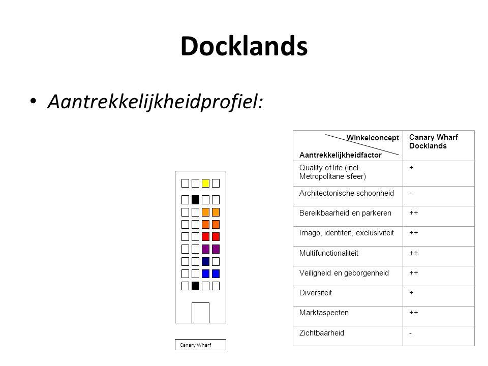 Docklands • Aantrekkelijkheidprofiel: Het aantrekkelijkheidprofiel van de Docklands Canary Wharf is als volgt. Winkelconcept Aantrekkelijkheidfactor C