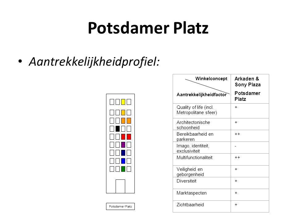 Potsdamer Platz • Aantrekkelijkheidprofiel: Winkelconcept Aantrekkelijkheidfactor Arkaden & Sony Plaza Potsdamer Platz Quality of life (incl. Metropol