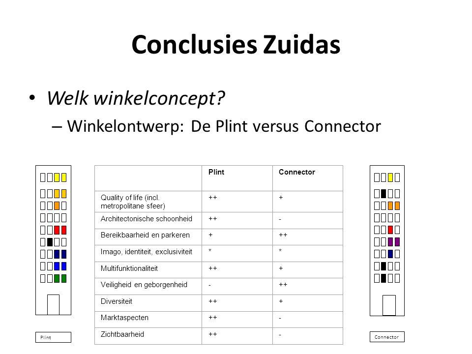 Conclusies Zuidas • Welk winkelconcept? – Winkelontwerp: De Plint versus Connector PlintConnector Quality of life (incl. metropolitane sfeer) +++ Arch
