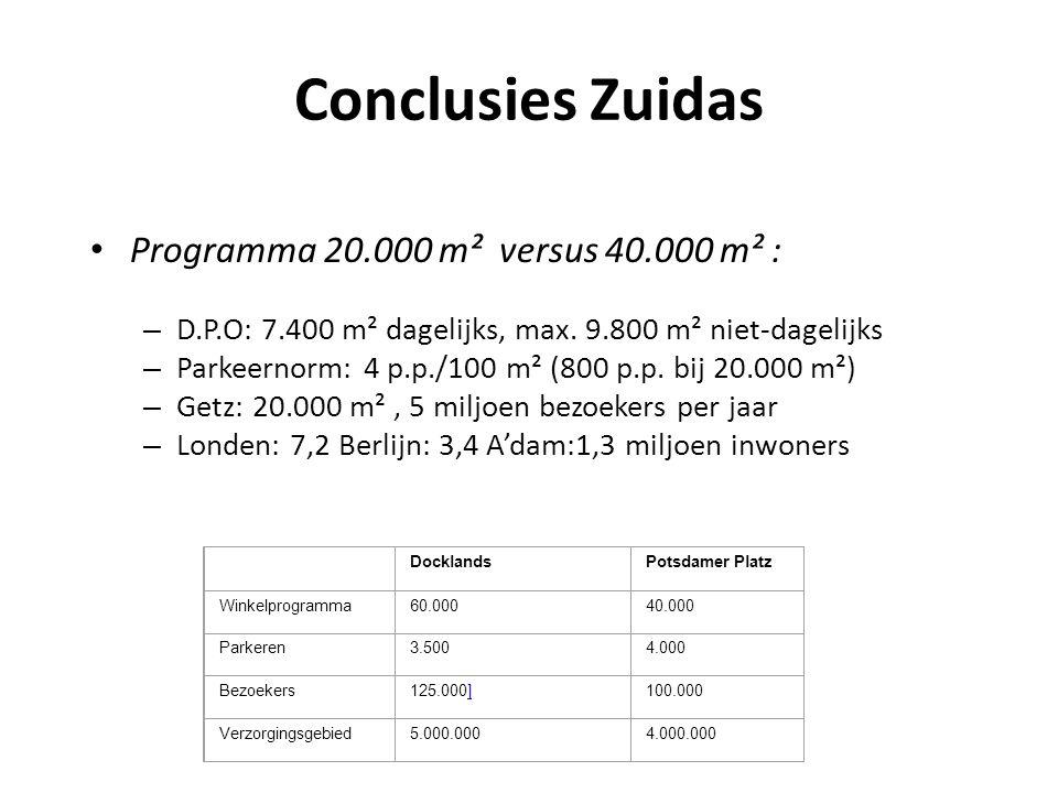 Conclusies Zuidas • Programma 20.000 m² versus 40.000 m² : – D.P.O: 7.400 m² dagelijks, max. 9.800 m² niet-dagelijks – Parkeernorm: 4 p.p./100 m² (800