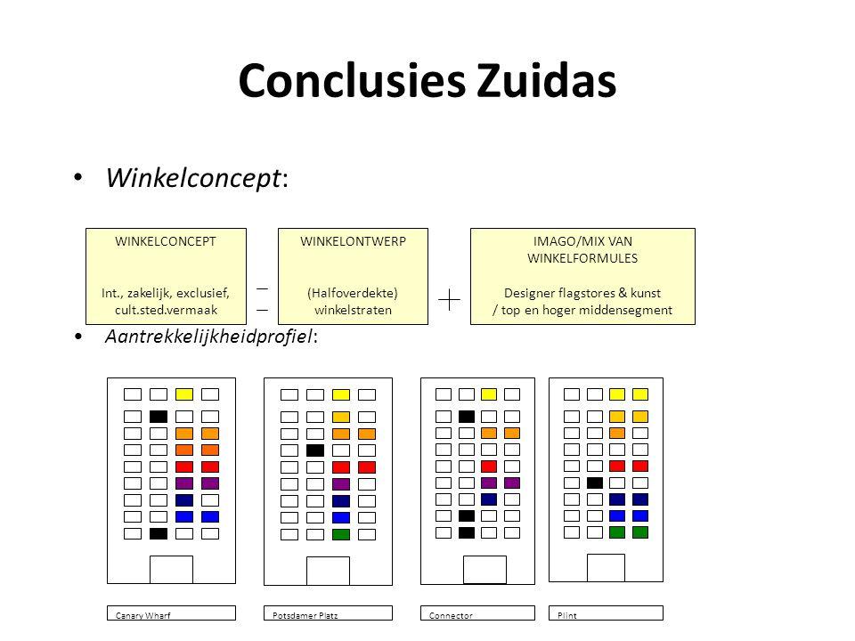 Conclusies Zuidas • Winkelconcept: WINKELCONCEPT Int., zakelijk, exclusief, cult.sted.vermaak WINKELONTWERP (Halfoverdekte) winkelstraten IMAGO/MIX VA