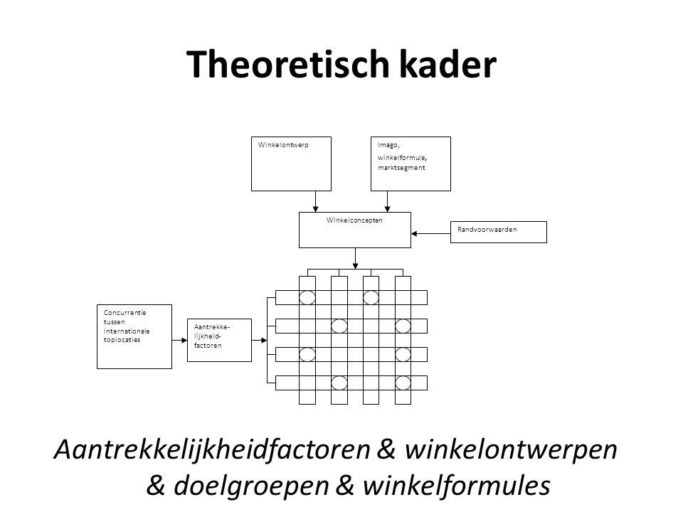 Theoretisch kader Aantrekkelijkheidfactoren & winkelontwerpen & doelgroepen & winkelformules WinkelontwerpImago, winkelformule, marktsegment Winkelcon