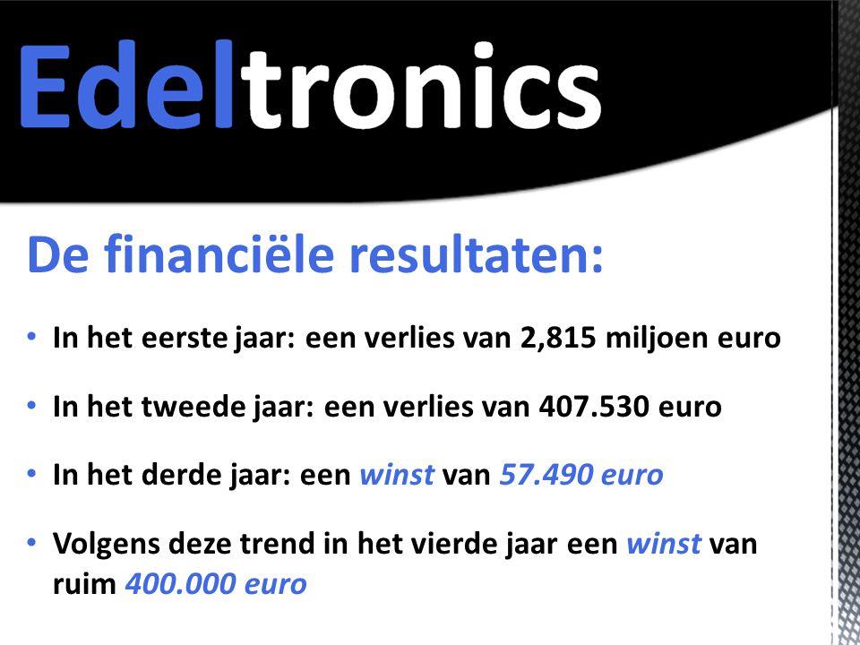 De financiële resultaten: • In het eerste jaar: een verlies van 2,815 miljoen euro • In het tweede jaar: een verlies van 407.530 euro • In het derde jaar: een winst van 57.490 euro • Volgens deze trend in het vierde jaar een winst van ruim 400.000 euro