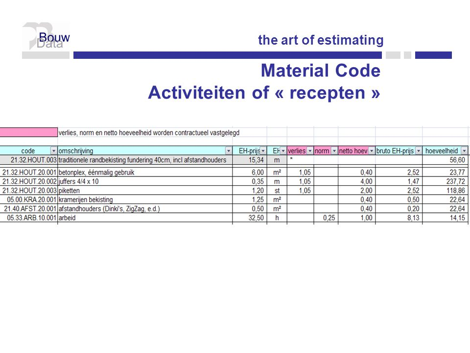 the art of estimating Material Code Activiteiten of « recepten »