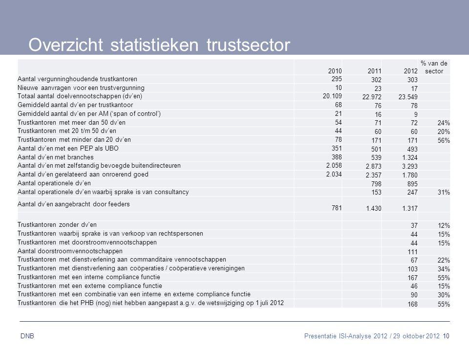 10 DNB Overzicht statistieken trustsector 201020112012 % van de sector Aantal vergunninghoudende trustkantoren295 302303 Nieuwe aanvragen voor een tru