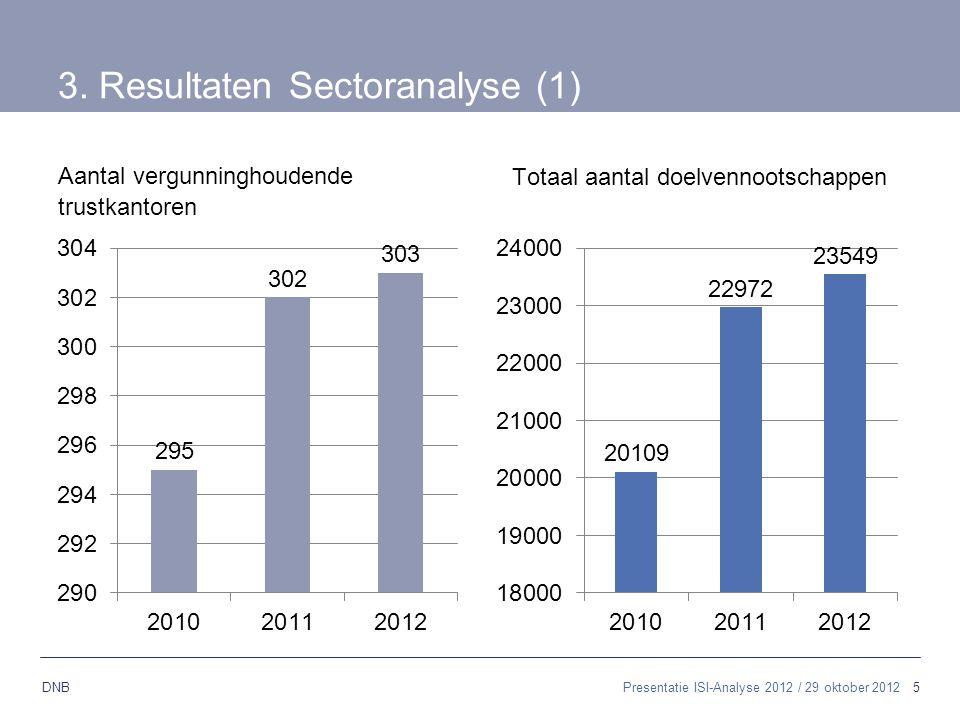 5 DNB 3. Resultaten Sectoranalyse (1) Aantal vergunninghoudende trustkantoren Totaal aantal doelvennootschappen Presentatie ISI-Analyse 2012 / 29 okto