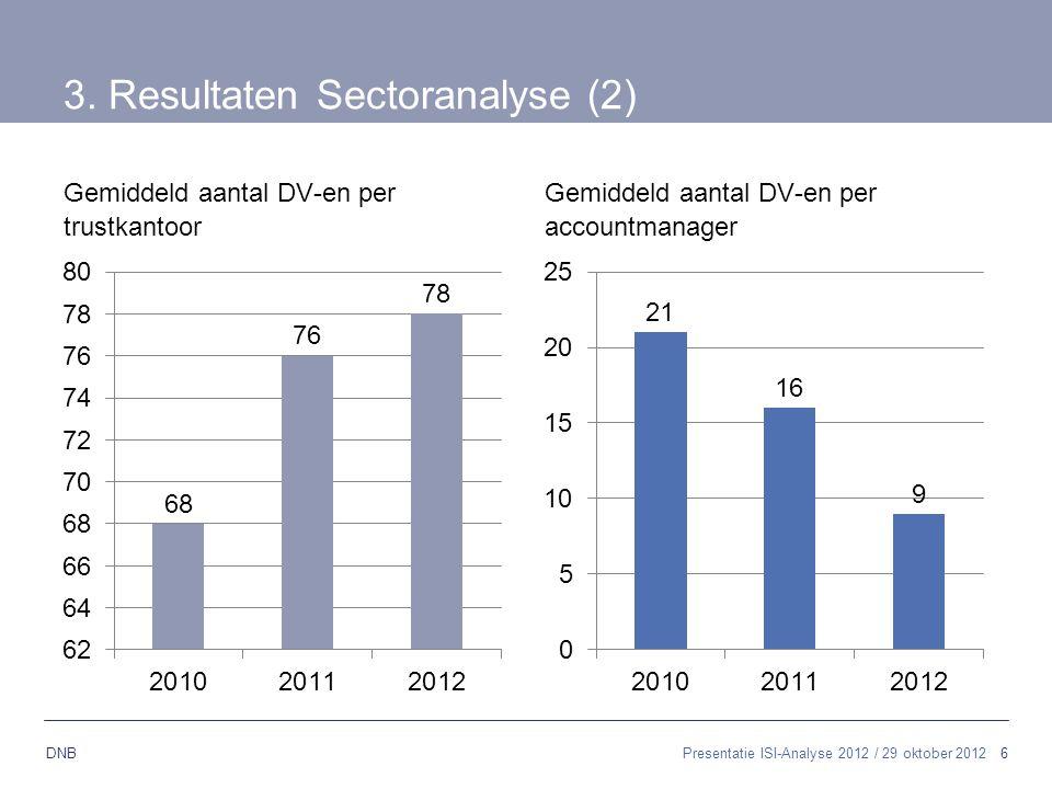 6 DNB 3. Resultaten Sectoranalyse (2) Gemiddeld aantal DV-en per trustkantoor Gemiddeld aantal DV-en per accountmanager Presentatie ISI-Analyse 2012 /