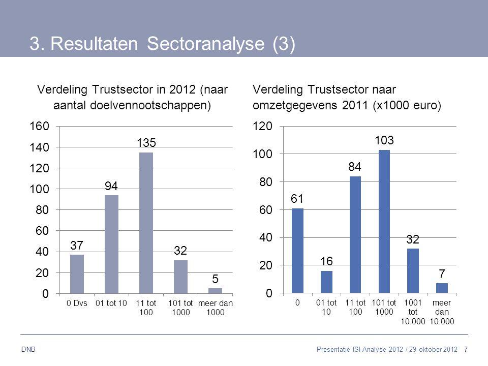 7 DNB 3. Resultaten Sectoranalyse (3) Verdeling Trustsector in 2012 (naar aantal doelvennootschappen) Verdeling Trustsector naar omzetgegevens 2011 (x
