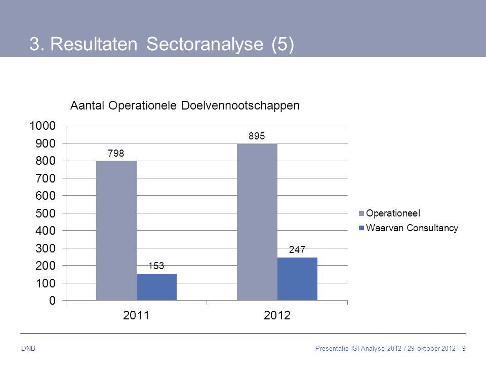 9 DNB 3. Resultaten Sectoranalyse (5) Aantal Operationele Doelvennootschappen Presentatie ISI-Analyse 2012 / 29 oktober 2012
