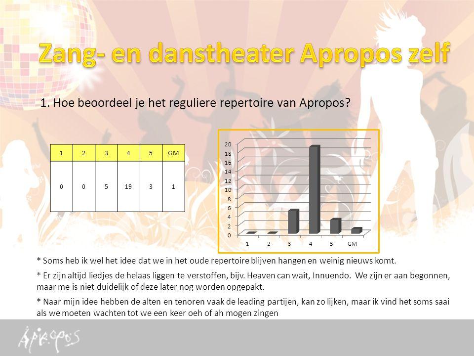1. Hoe beoordeel je het reguliere repertoire van Apropos.