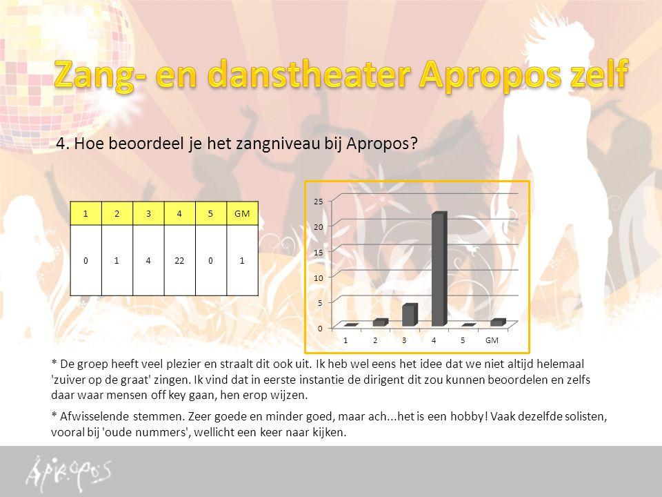 4. Hoe beoordeel je het zangniveau bij Apropos.
