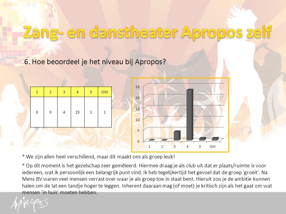 6. Hoe beoordeel je het niveau bij Apropos.