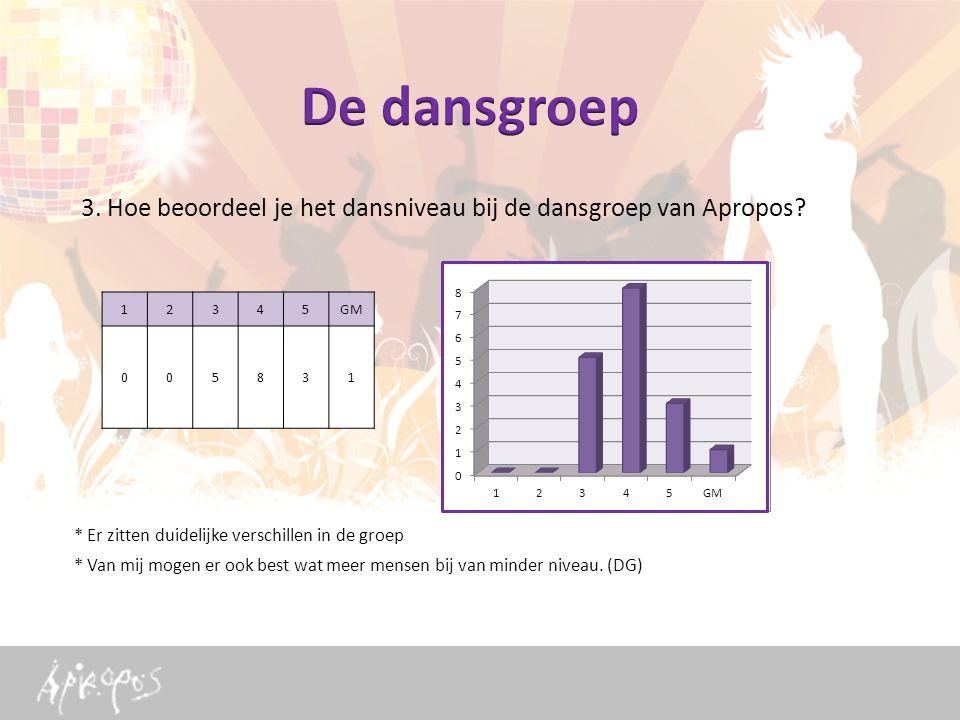 3. Hoe beoordeel je het dansniveau bij de dansgroep van Apropos.