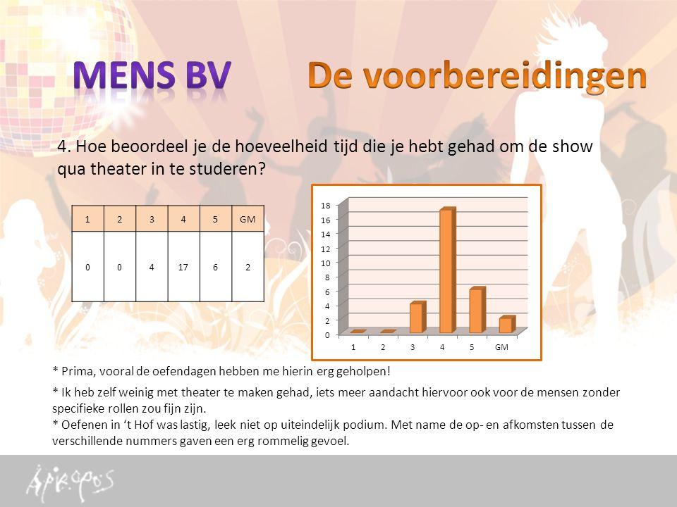 4. Hoe beoordeel je de hoeveelheid tijd die je hebt gehad om de show qua theater in te studeren.