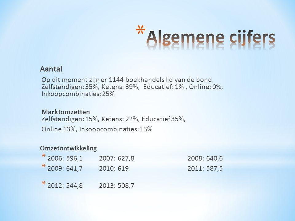 Aantal Op dit moment zijn er 1144 boekhandels lid van de bond. Zelfstandigen: 35%, Ketens: 39%, Educatief: 1%, Online: 0%, Inkoopcombinaties: 25% Mark