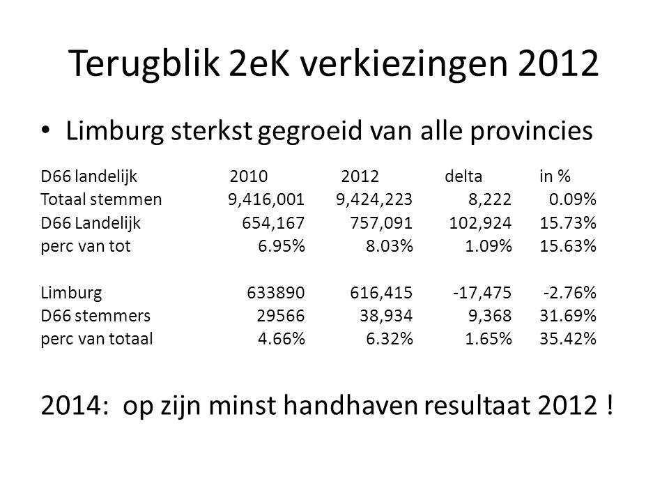 Strategie en uitvoering • Aanspreken van mensen die in 2012 ook D66 gestemd hebben.