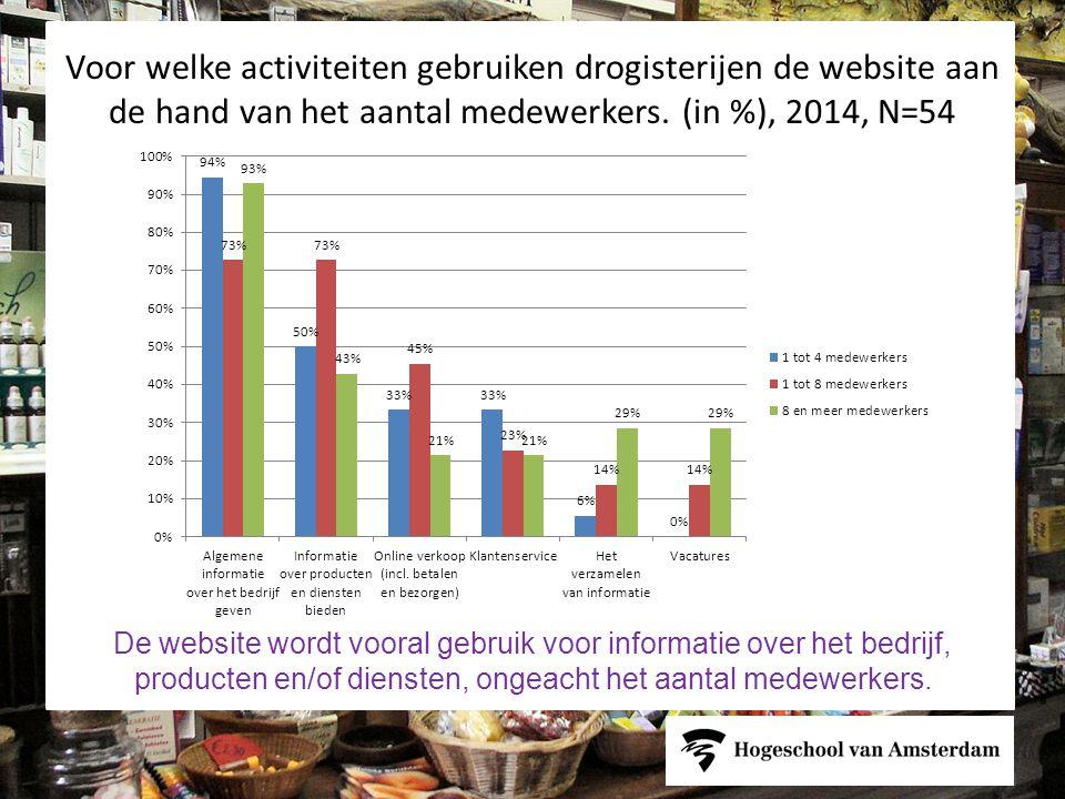 Voor welke activiteiten gebruiken drogisterijen de website aan de hand van het aantal medewerkers.