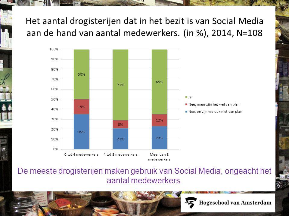 Het aantal drogisterijen dat in het bezit is van Social Media aan de hand van aantal medewerkers.