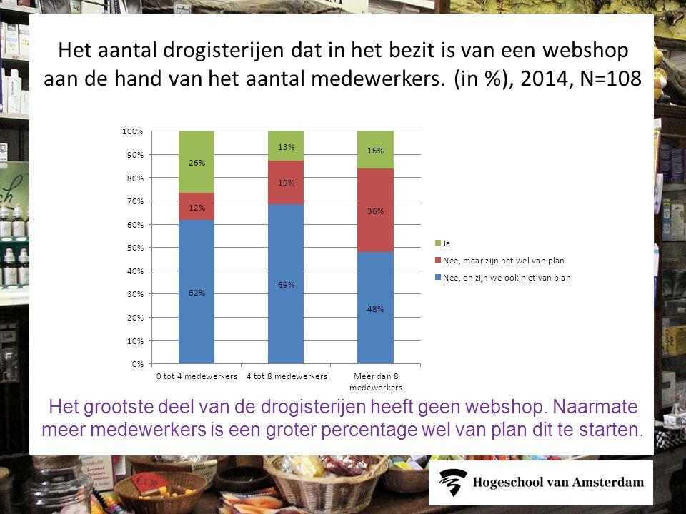 Het aantal drogisterijen dat in het bezit is van een webshop aan de hand van het aantal medewerkers.