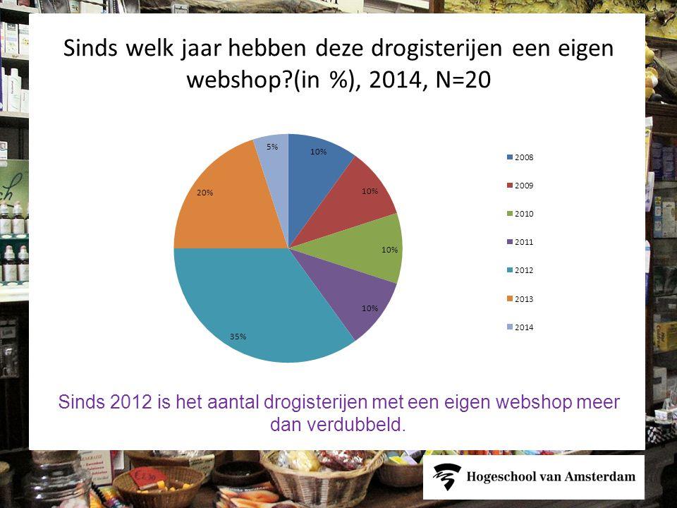 Sinds welk jaar hebben deze drogisterijen een eigen webshop?(in %), 2014, N=20 Sinds 2012 is het aantal drogisterijen met een eigen webshop meer dan verdubbeld.