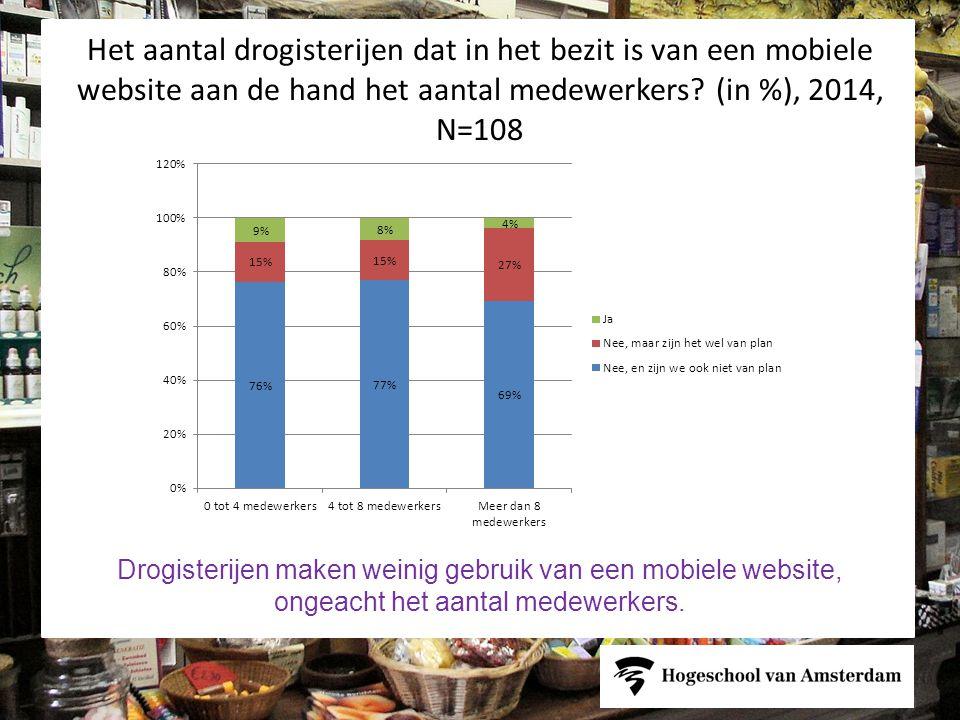 Het aantal drogisterijen dat in het bezit is van een mobiele website aan de hand het aantal medewerkers.