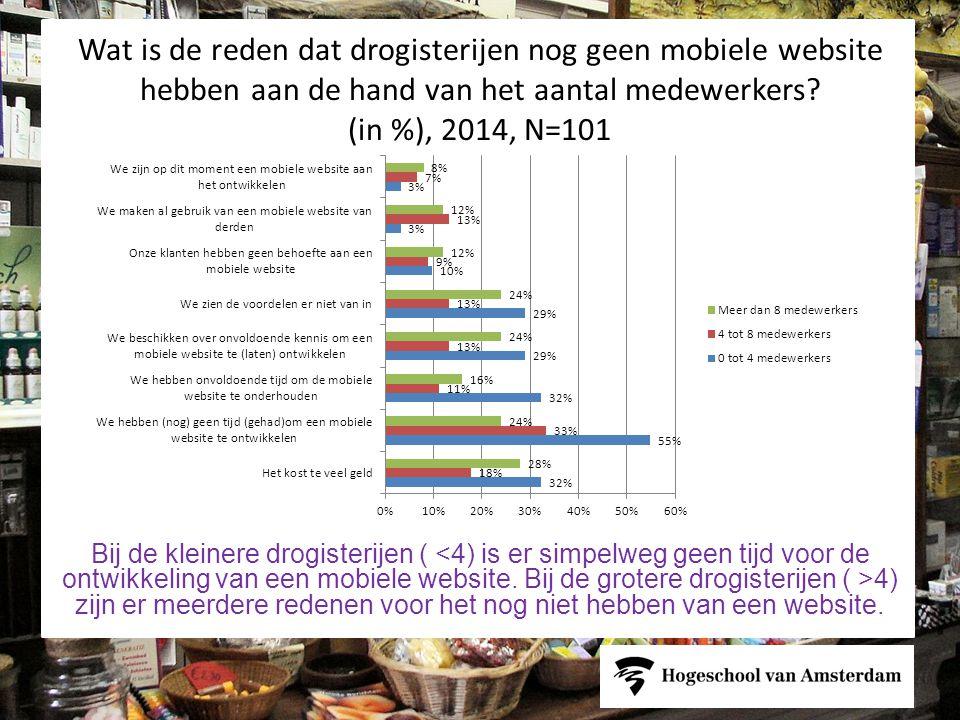 Wat is de reden dat drogisterijen nog geen mobiele website hebben aan de hand van het aantal medewerkers.