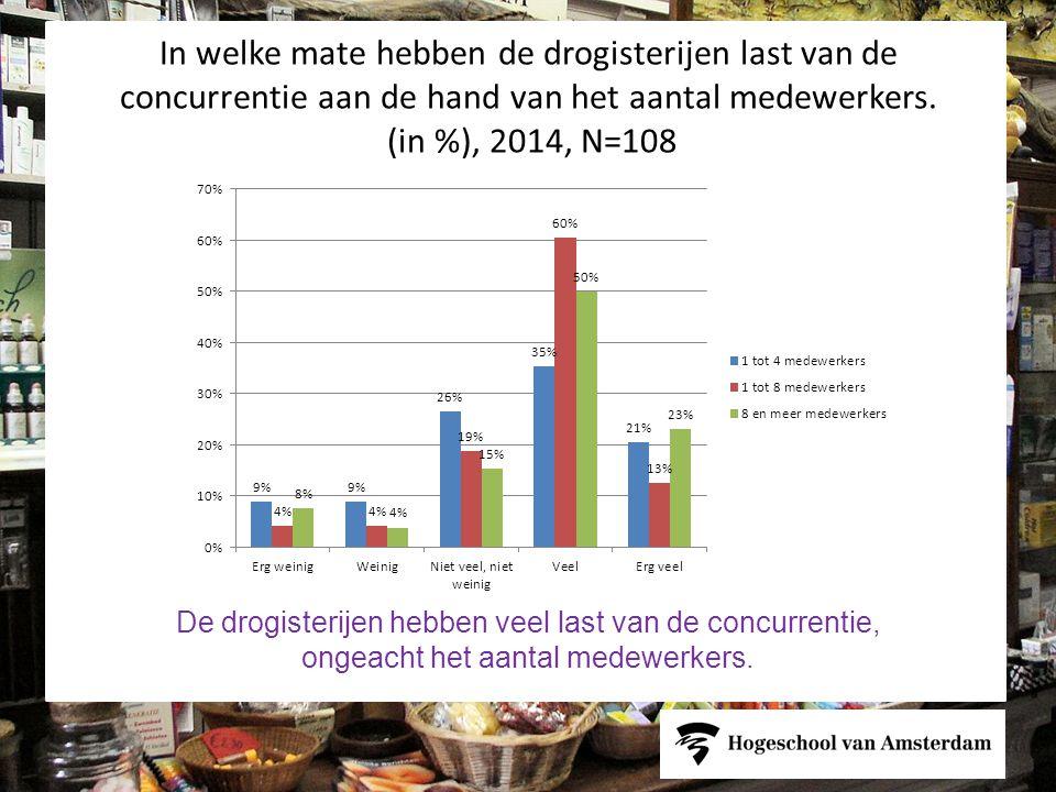 Hoeveel procent van de totale omzet van het bedrijf komt voor rekening van de webshop?(in %), 2014, N=20 Bij 80% van de drogisterijen heeft de webshop een bijdrage geleverd van minimaal 2% aan de omzet.