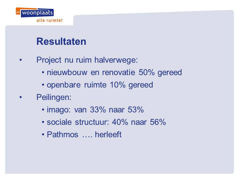 Resultaten •Project nu ruim halverwege: • nieuwbouw en renovatie 50% gereed • openbare ruimte 10% gereed •Peilingen: • imago: van 33% naar 53% • socia