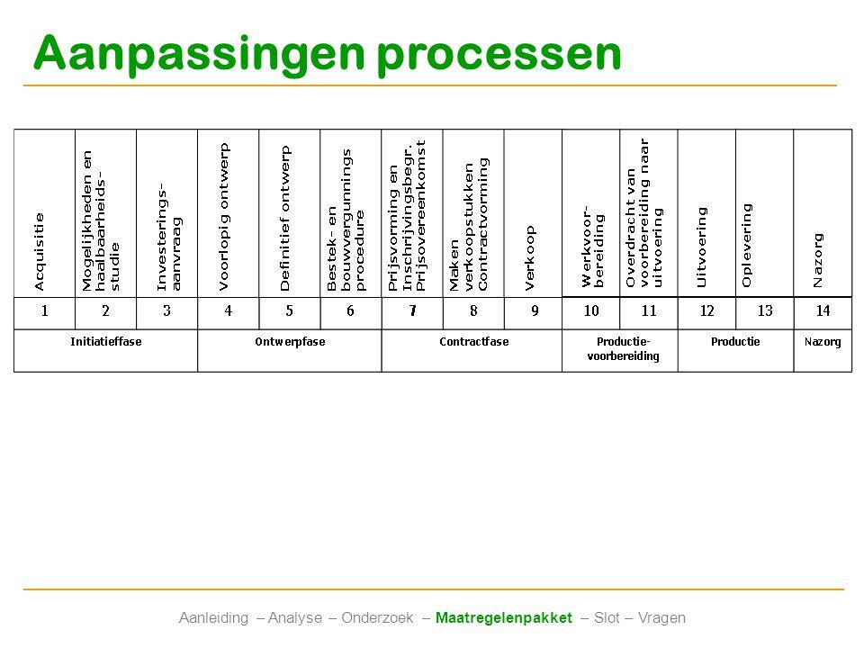 Aanpassingen processen Aanleiding – Analyse – Onderzoek – Maatregelenpakket – Slot – Vragen