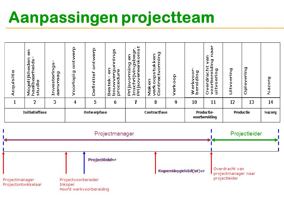 Aanpassingen projectteam Projectmanager Projectontwikkelaar Projectvoorbereider Inkoper Hoofd werkvoorbereiding Overdracht van projectmanager naar pro