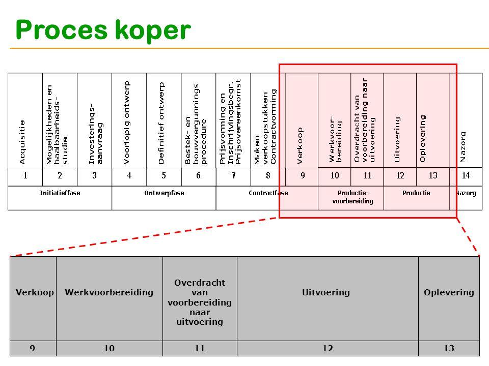 Proces koper Verkoop 910111213 WerkvoorbereidingUitvoeringOplevering Overdracht van voorbereiding naar uitvoering