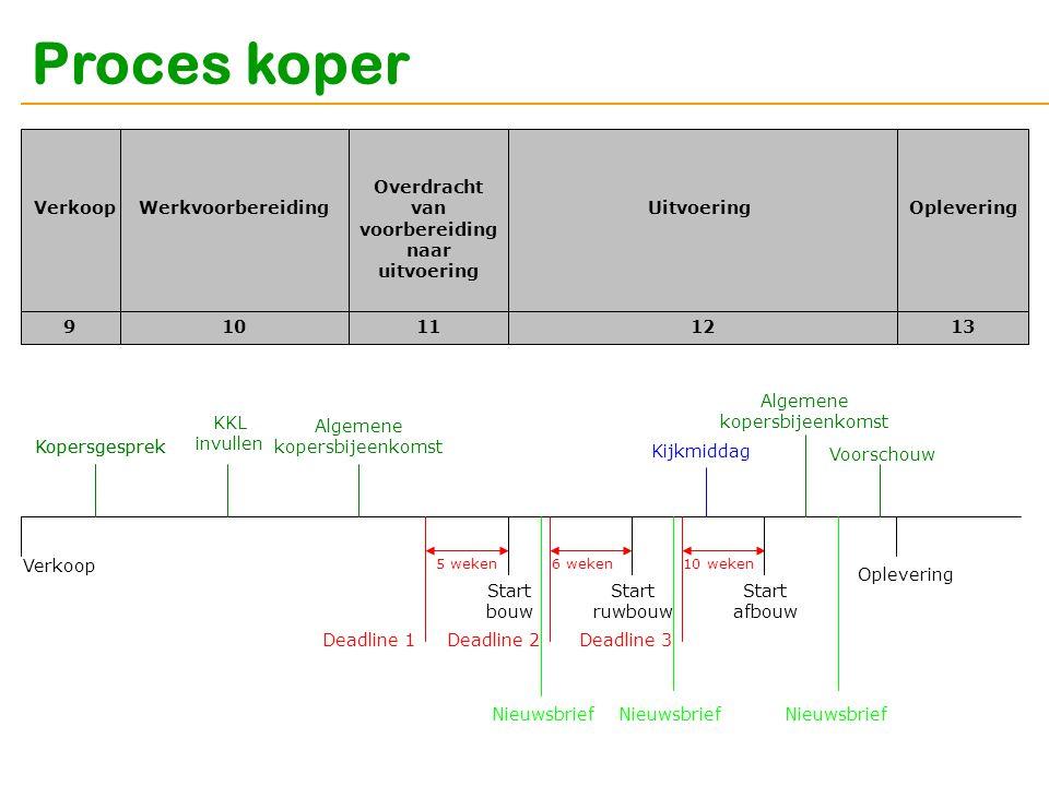 Proces koper Verkoop 910111213 WerkvoorbereidingUitvoeringOplevering Overdracht van voorbereiding naar uitvoering Verkoop Start bouw Start ruwbouw Sta