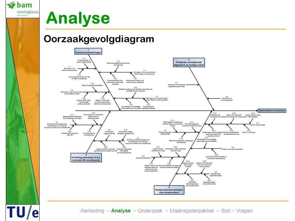Analyse Aanleiding – Analyse – Onderzoek – Maatregelenpakket – Slot – Vragen Oorzaakgevolgdiagram Communicatie Markt Processen Koperskeuzetraject Opti