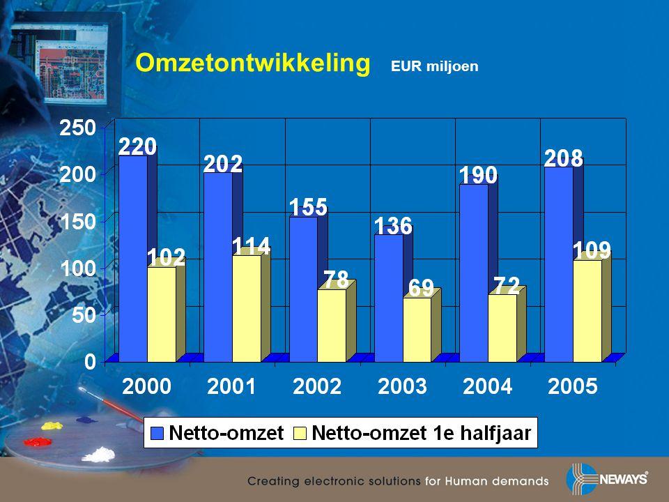 Omzetontwikkeling EUR miljoen
