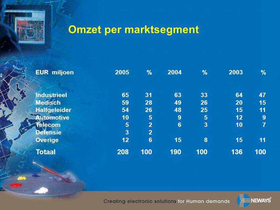 Omzet per marktsegment EUR miljoen 2005%2004%2003% Industrieel653163336447 Medisch592849262015 Halfgeleider542648251511 Automotive10595129 Telecom5263