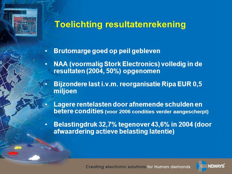 Toelichting resultatenrekening •Brutomarge goed op peil gebleven •NAA (voormalig Stork Electronics) volledig in de resultaten (2004, 50%) opgenomen •B