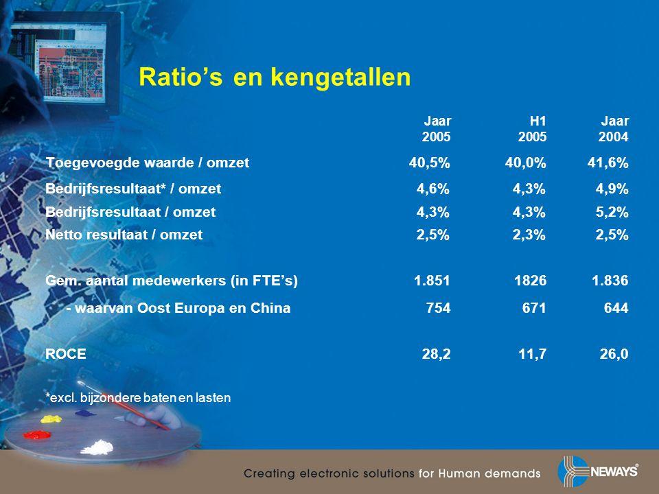 Ratio's en kengetallen JaarH1Jaar 200520052004 Toegevoegde waarde / omzet40,5%40,0%41,6% Bedrijfsresultaat* / omzet4,6%4,3%4,9% Bedrijfsresultaat / om