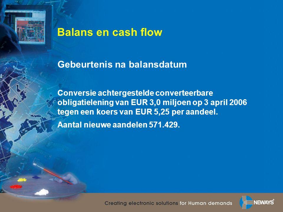 Balans en cash flow Gebeurtenis na balansdatum Conversie achtergestelde converteerbare obligatielening van EUR 3,0 miljoen op 3 april 2006 tegen een k