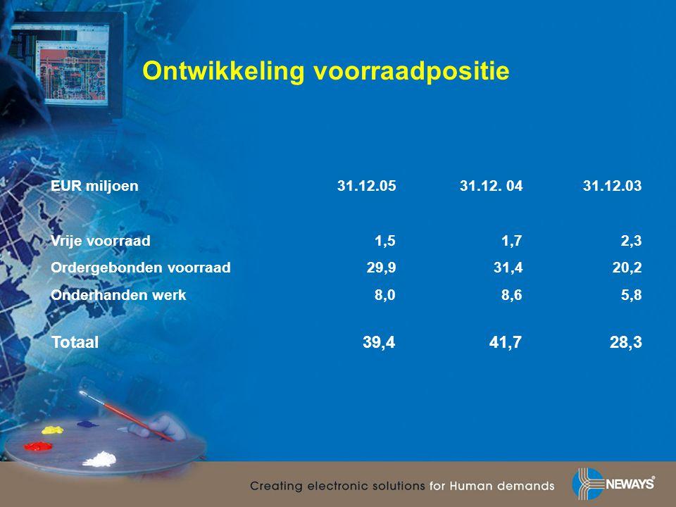 Ontwikkeling voorraadpositie EUR miljoen31.12.0531.12. 0431.12.03 Vrije voorraad1,51,72,3 Ordergebonden voorraad29,931,420,2 Onderhanden werk8,08,65,8