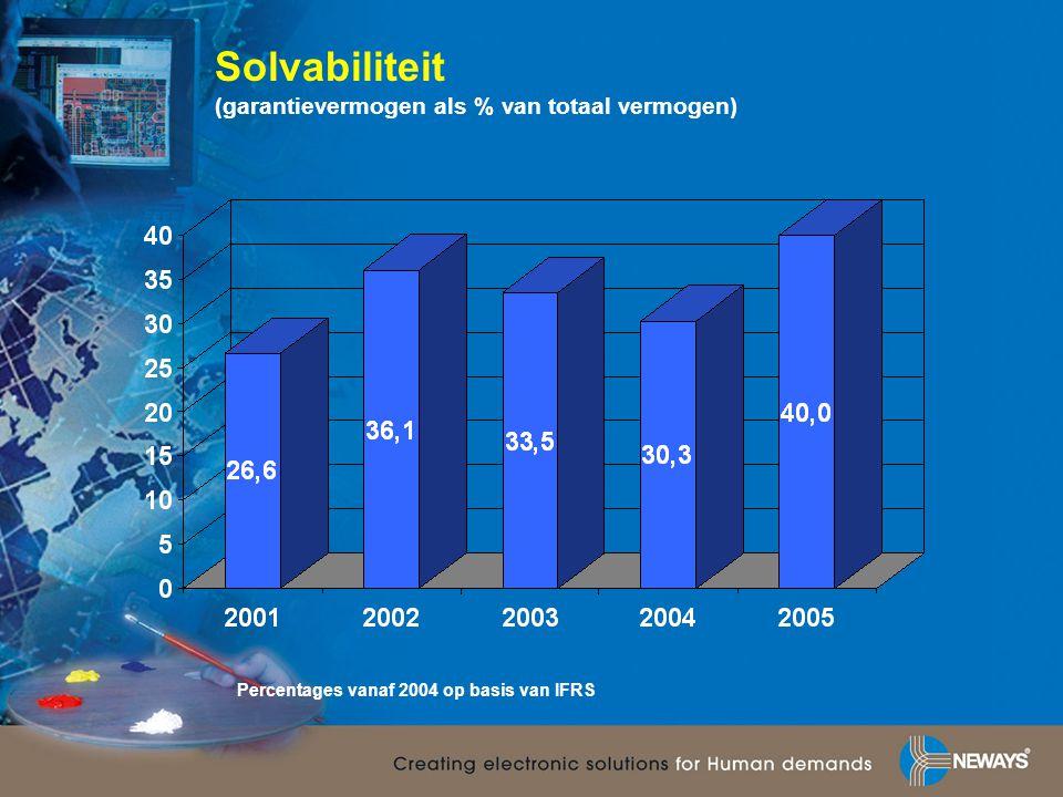 Solvabiliteit (garantievermogen als % van totaal vermogen) Percentages vanaf 2004 op basis van IFRS