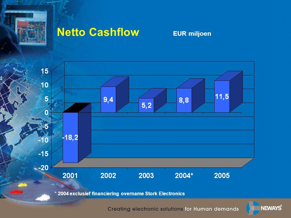 Netto Cashflow EUR miljoen * 2004 exclusief financiering overname Stork Electronics