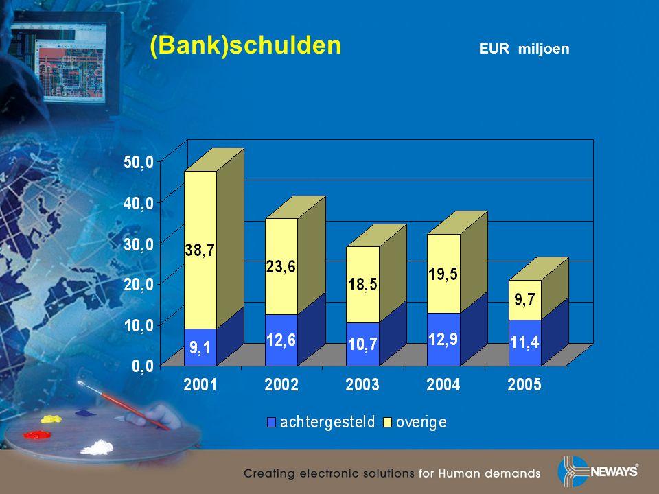 (Bank)schulden EUR miljoen
