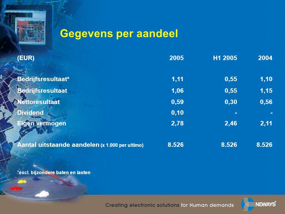 Gegevens per aandeel (EUR)2005H1 20052004 Bedrijfsresultaat*1,110,551,10 Bedrijfsresultaat1,060,551,15 Nettoresultaat 0,590,300,56 Dividend0,10-- Eige