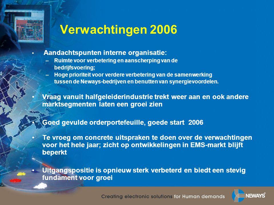 Verwachtingen 2006 • Aandachtspunten interne organisatie: –Ruimte voor verbetering en aanscherping van de bedrijfsvoering; –Hoge prioriteit voor verde
