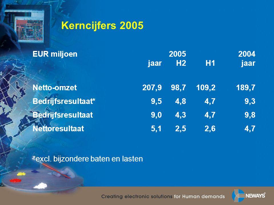 Kerncijfers 2005 EUR miljoen20052004 jaarH2H1jaar Netto-omzet207,998,7109,2189,7 Bedrijfsresultaat*9,54,84,79,3 Bedrijfsresultaat9,04,34,79,8 Nettores